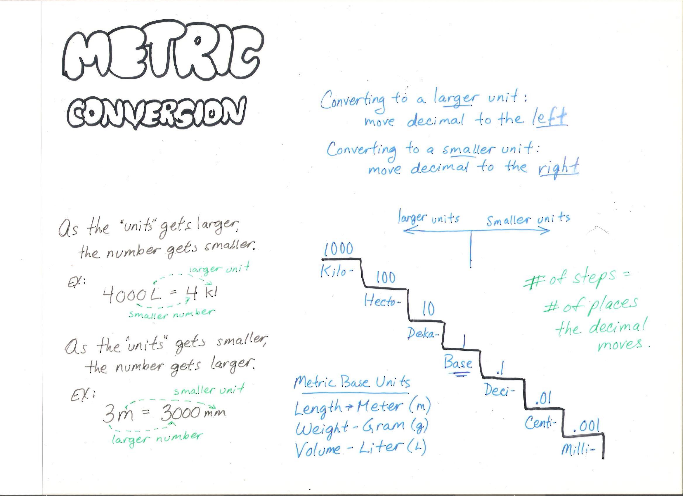 Metric Conversion Ladder